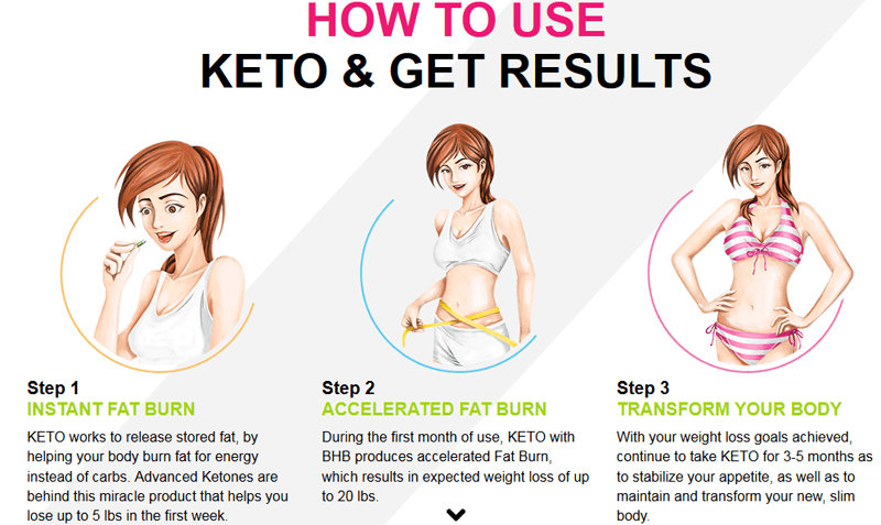 how to use keto - results